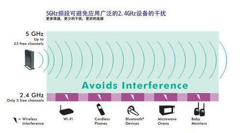 【技术帖】优化路由器信号的几招 PC教程 第5张